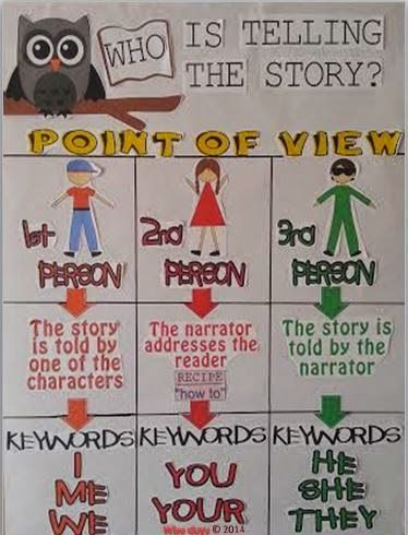 Creativity In the Common Core Classroom blog: Point of View Anchor Chart and Interactive PowerPoint for Classroom Use