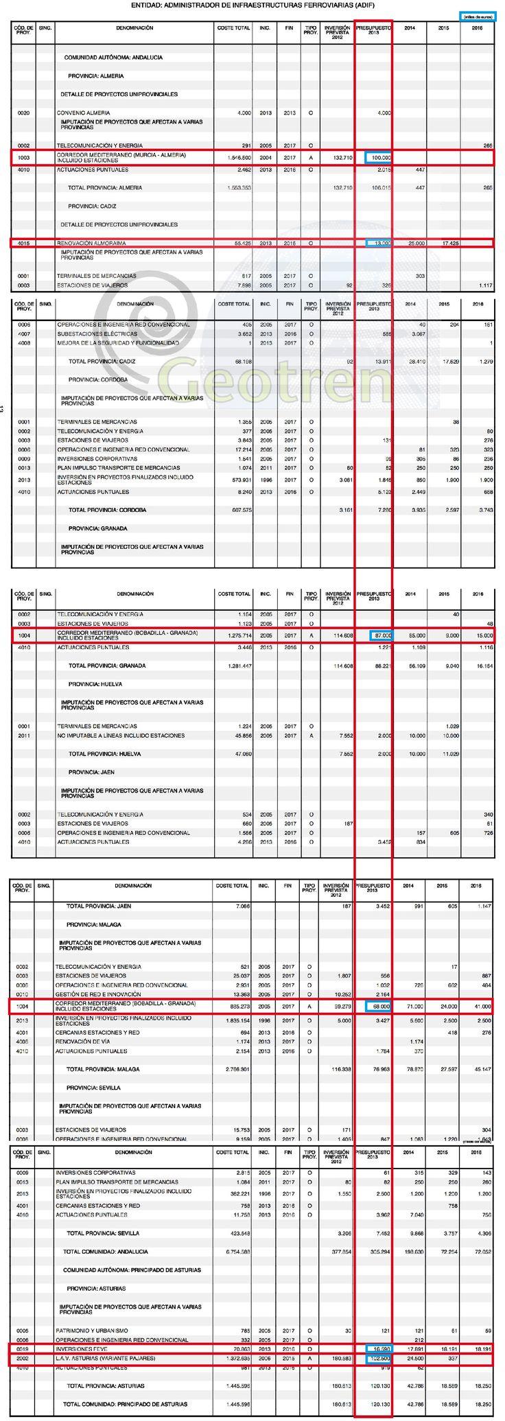 Presupuestos Generales del Estado de España para 2013 y la Alta Velocidad: Desglose por Corredor . Asturias y Andalucía: Sevilla, Málaga, Jaén, Granada, Córdoba, Huelva, Cadiz, Almería