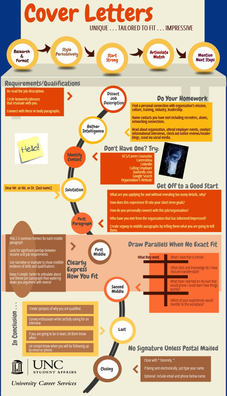 How To Build A Great Cover Letter Infographic.