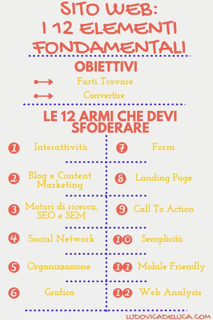 Sito Web: i 12 elementi fondamentali [Infografica]