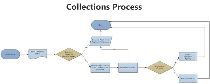 Example Image Collections Workflow  Organization