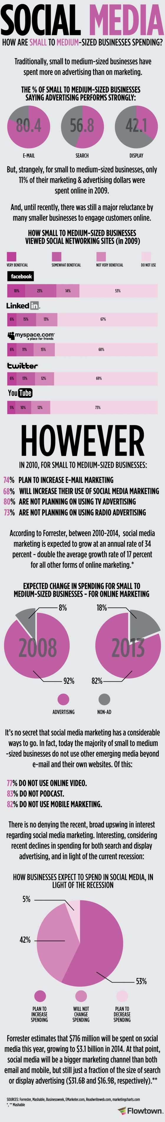 infographics: Media Infographics, Internet Marketing, Social Media Marketing, Media Dollars, Medium Sized Businesses, Medium Business, Small Businesses, Socialmedia, Businesses Spending