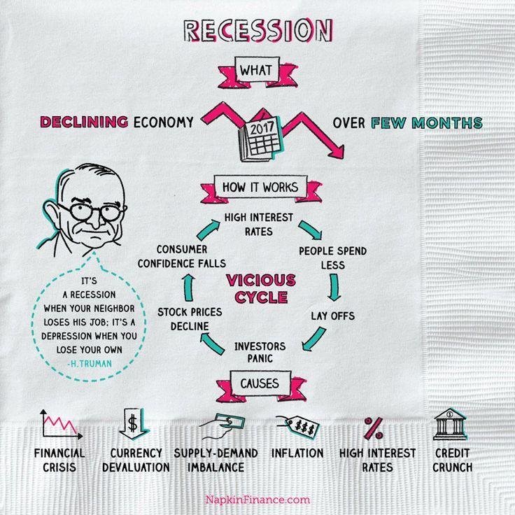 Recession Economics Notes Teaching Economics Economics Lessons