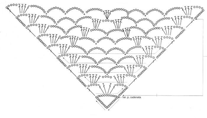 crochet Shawl diagram | Looking for an easy crochet pattern for a shawl?…
