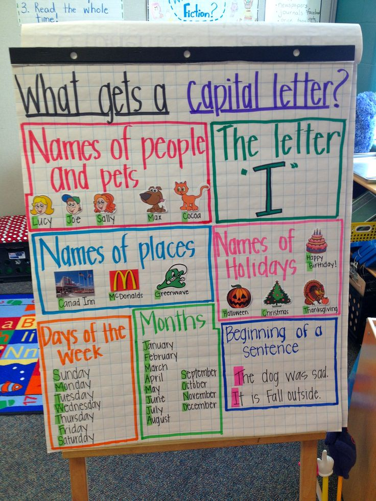 Examples of Anchor Charts | Capitalization Anchor Chart Example