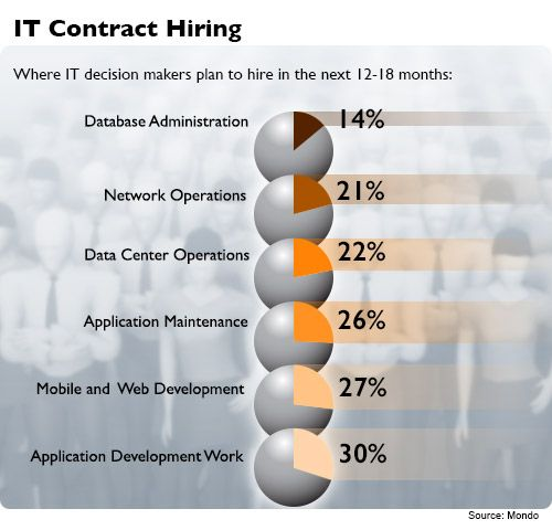 Here's Where Tech Contractors Will Be Hired in the Next 18 Months! #Experis #IGetPeopleJobs