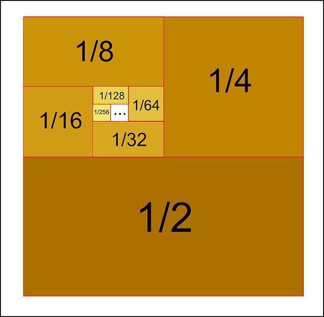 """Suma gráfica de serie infinita en: """"¿Cómo que 1+2+4+8+...=-1?"""" de Gaussianos"""