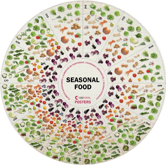 SEASONAL FOOD Poster Size: 58x58 cm (22.8 x 22.8 inches)  -Cook and eat in tune with the seasons -Eat seasonal, unprocessed, and locally-grown foods -Shop for what's fresh and embrace the flavors of each season