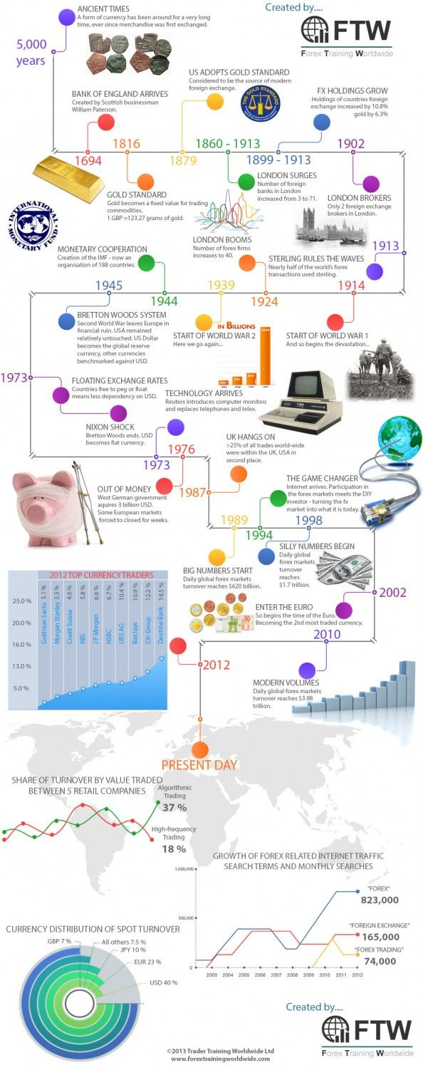 History of forex trading