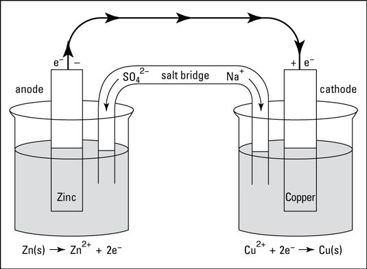 Best 20 Electrochemical Cell Ideas On Pinterest Chemistry What