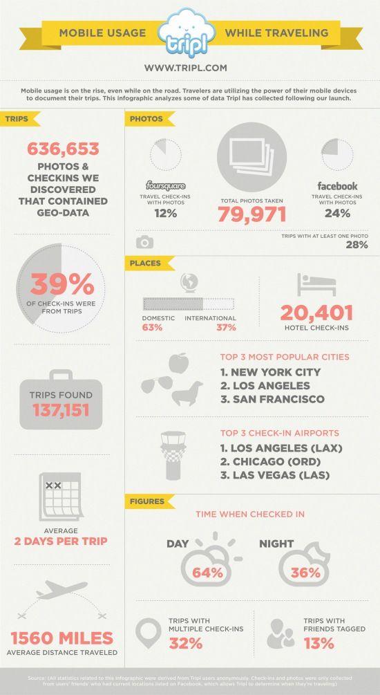 Cómo usamos el móvil en los viajes #infografia #infographic #tourism