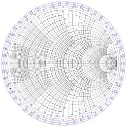 Smith chart - Wikipedia, the free encyclopedia Here's how it's used: http://www.maximintegrated.com/en/app-notes/index.mvp/id/742