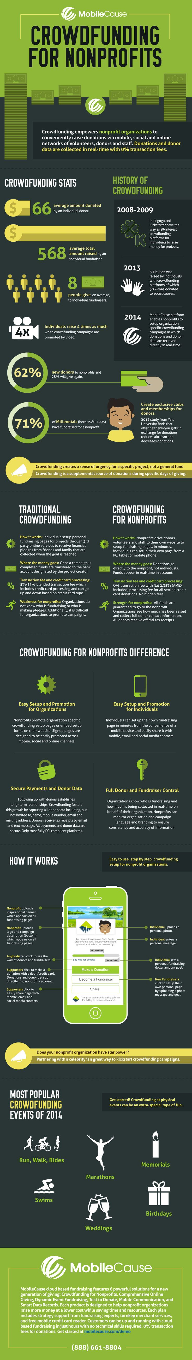 The Numbers Behind Non-Profit Crowdfunding (Infographic)