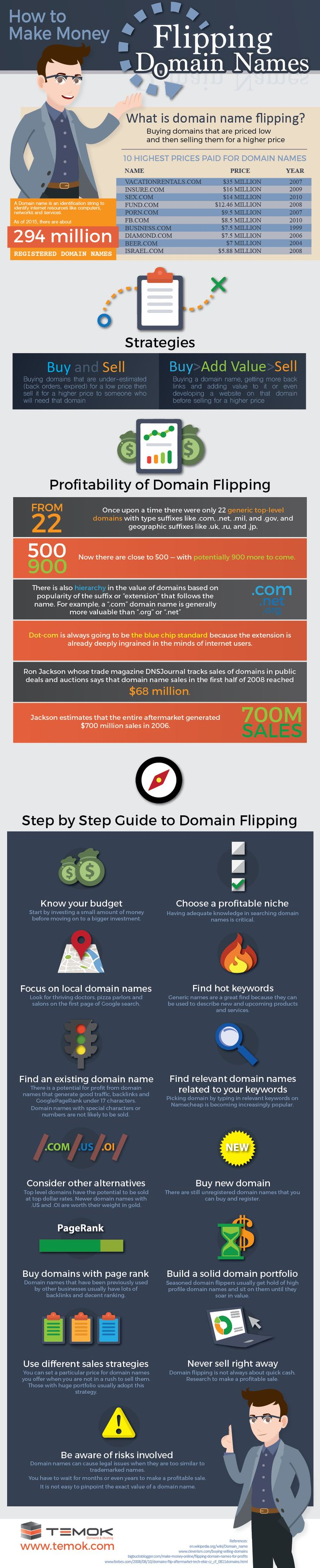 How to Make Money Flipping Domain Names https://www.temok.com/blog/how-to-make-money-flipping-domain-names/
