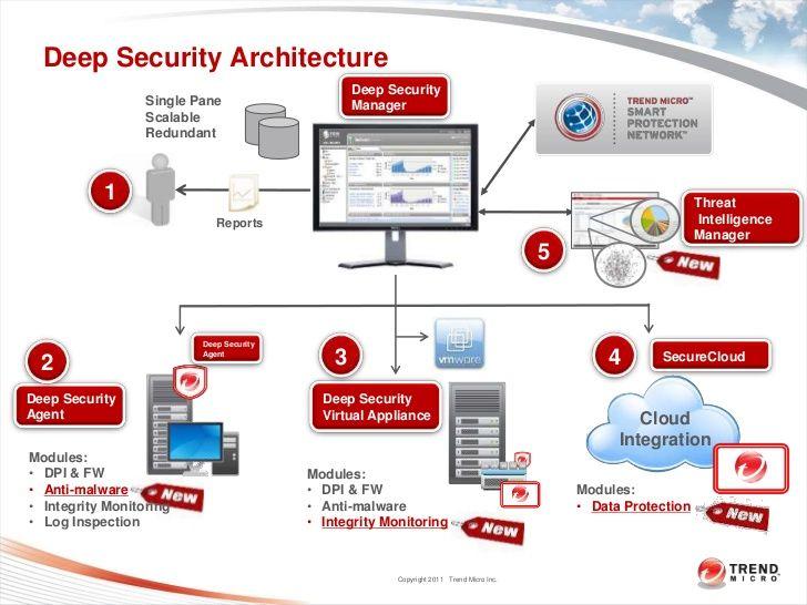 Trend Micro lance Deep Security 10, pour une protection optimisée des serveurs dans le Cloud hybride