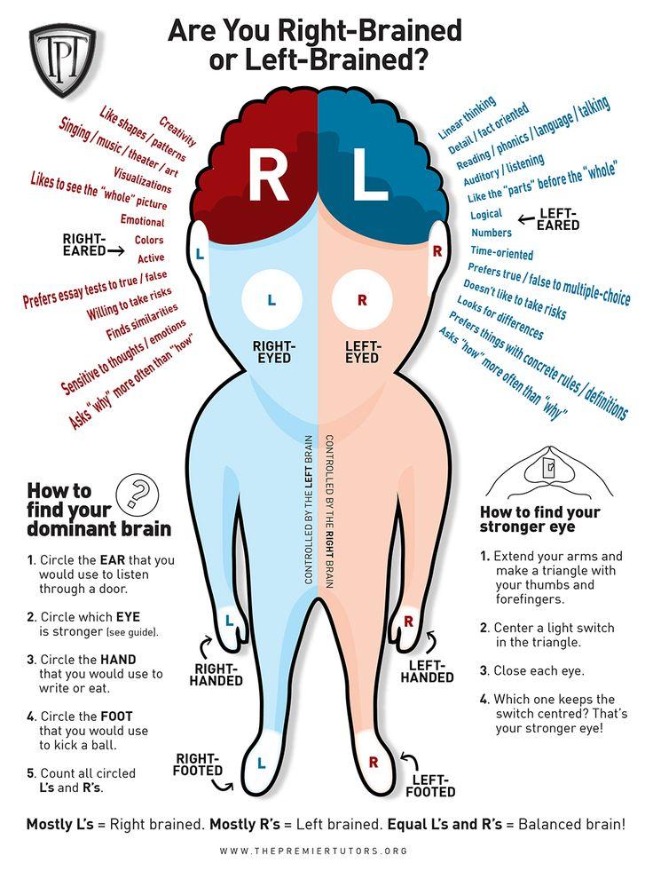 Vilken hjärnhalva är dominant? - Testa själv på 30 sekunder! #hjärnhalva #dominant #test #hjärnan #intressant #Obsid