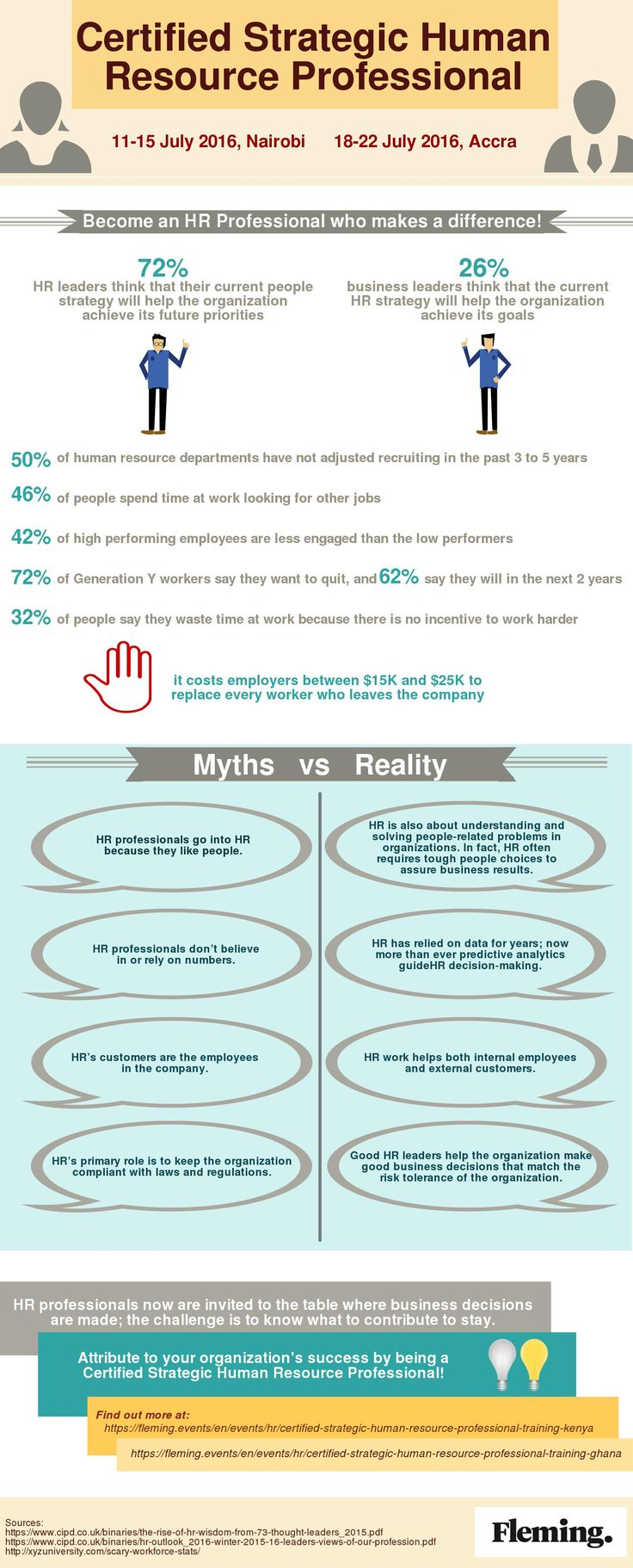 Take a look at the infographic about HR statistics and the myths vs. reality concerning HR Professionals.