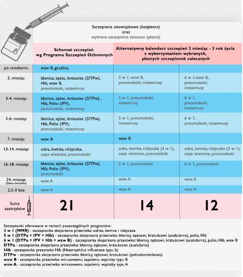 Kalendarz szczepień 2015
