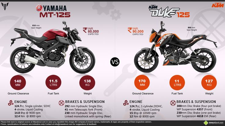 AutoTrack: yamaha MT 125 OR DUKE 125 WHICH ONE IS BETTER AND FASTER?