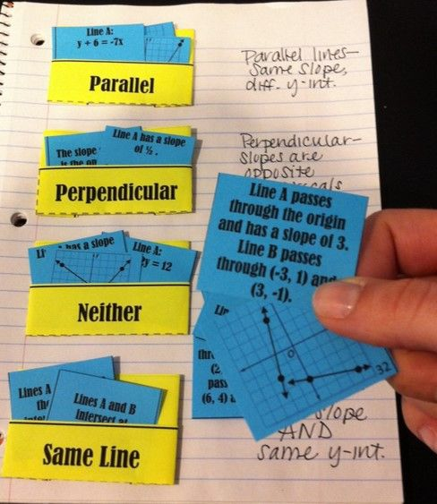 Card Sort Activity for Parallel and Perpendicular Lines - mix of equations, graphs, ordered pairs, slopes, and word phrases that can be classified into quick-folding interactive notebook pockets (Grades 8-11)