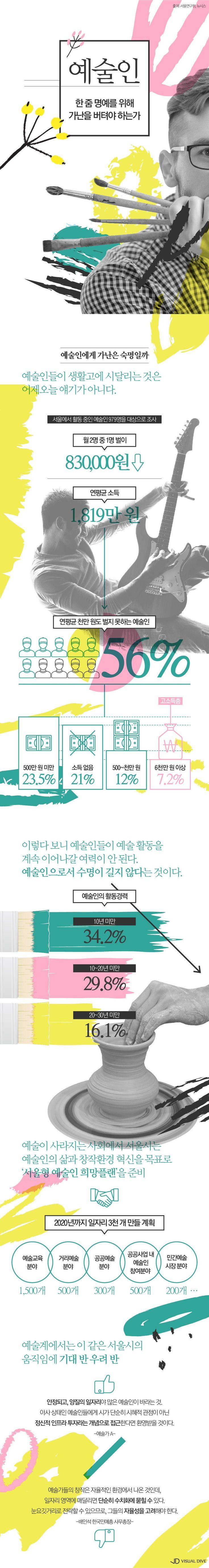 생활고 시달리는 예술인…서울시 대책은? [인포그래픽] #art / #infographic ⓒ 비주얼다이브 무단 복사·전재·재배포 금지