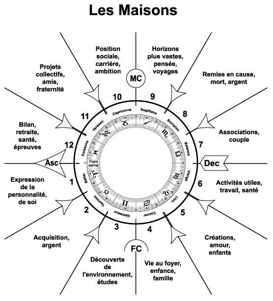 Maisons astrologiques sur un thème astral