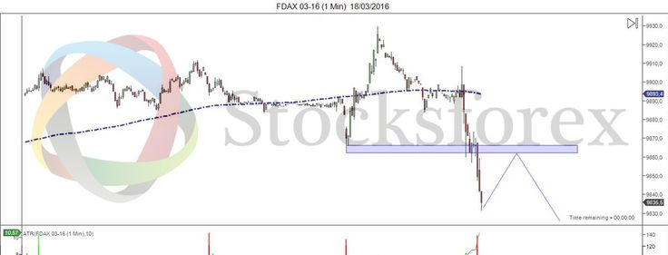 #DAX (1min) Idea operativa para un scalping #StocksforexLive (http://www.stocksforex.com) #finance #investing #trader #startup #stockmarket #trading #happytrading #stocks #forex #forextrading #europe