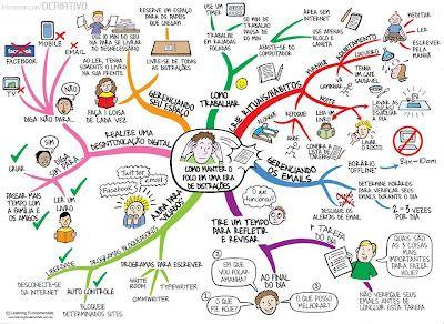 Direito - FUPAC - Ubá: Organize-se! Mapa mental para máximo rendimento em seus afazeres!