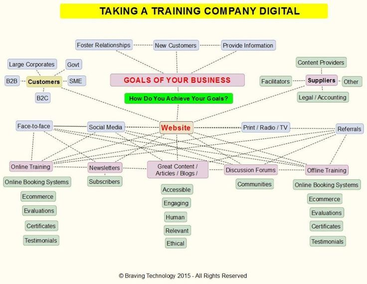 Takingatrainingcompanydigital1a