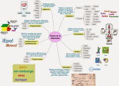 EDUpunto.com, mapa, conceptual, cartel, oracion, lengua, española, español, verbo, adverbio, conjuncion, preposicion, nombre, pronombre