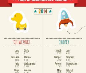Najpopularniejsze imiona dla dziecka w 2014 roku