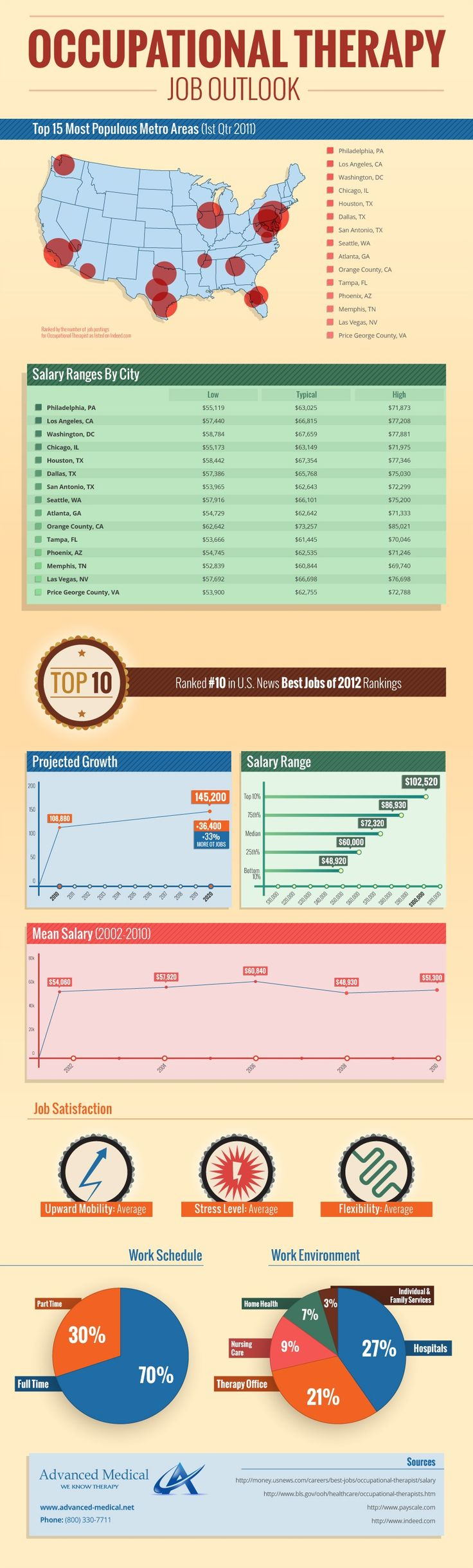25 best Career Infographics images on Pinterest   Info graphics ...