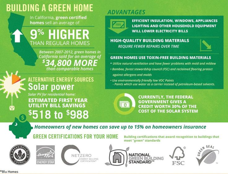 Best Infographics Images On Pinterest Green Building