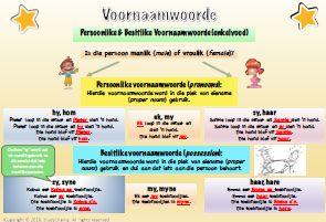 Gr5 Persoonlike & Besitlike voornaamwoorde