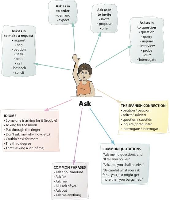 word web graphic organizer - Towerssconstruction