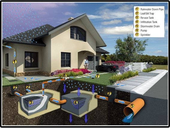 Versitank sub soil drainage elmich landscape for Residential stormwater drainage solutions
