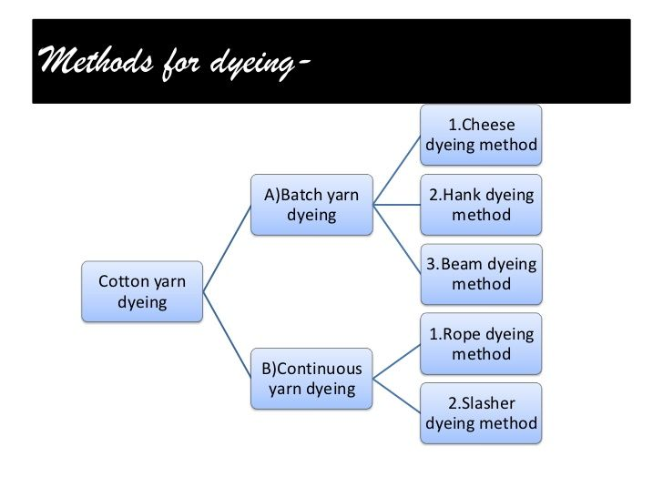 Flow Chart Of Textile Manufacturing Process Cotton Process Flow Chart Process Flow Chart Process Flow Cotton Processing