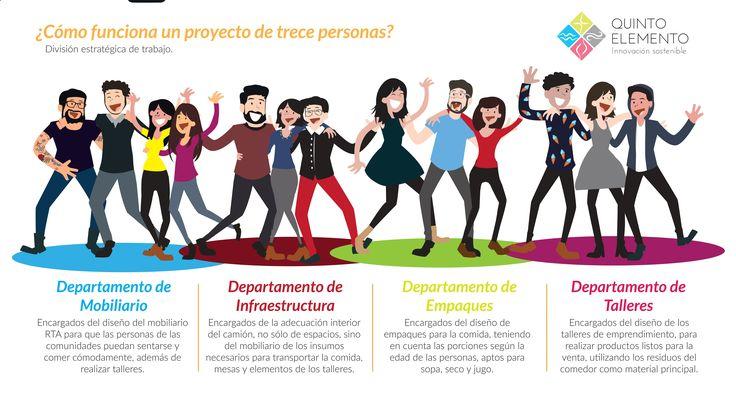Infografia de proyecto Infographic / partners