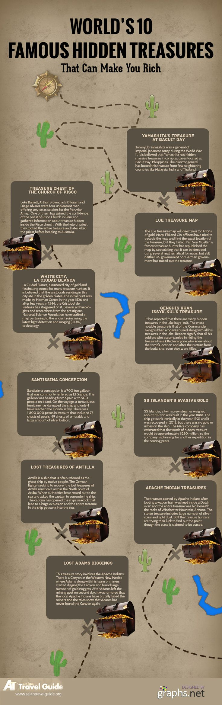 The term treasure hunt would mean searching for hidden treasures in different countries by following the archaeological stories. In the present day and age, there are less number of hidden treasures left for the current generation treasure hunters to explore. It's always an enthralling experience when you plan out to go on adventure to find out the lost treasure.