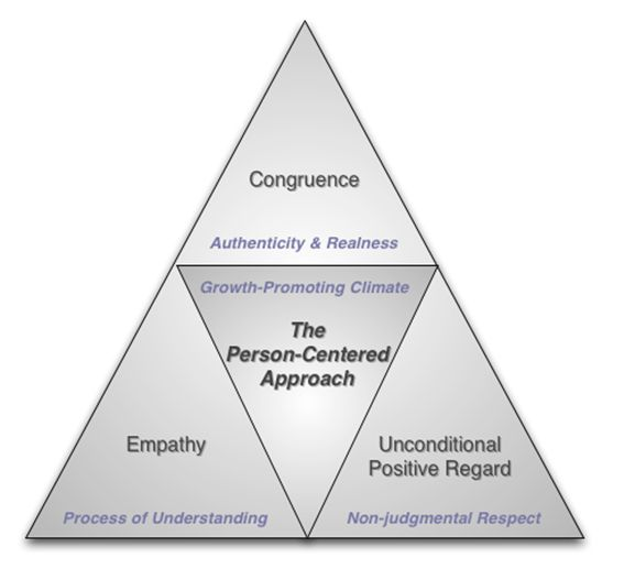 Carl rogers theory of person centered approach