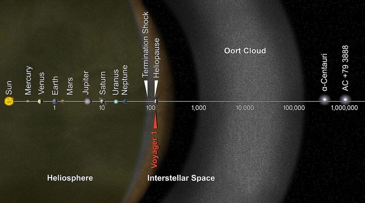 The Oort cloud , sometimes called the Öpik–Oort cloud,[2] named after Dutch astronomer Jan Oort and Estonian astronomer Ernst Öpik, is a theoretical cloud of predominantly icy planetesimals believed to surround the Sun at a distance of up to 100,000 AU .[3] It is divided into two regions: a disc-shaped inner Oort cloud and a spherical outer Oort cloud. Both regions lie beyond the heliosphere and in interstellar space.[4] The Kuiper belt and the scattered disc, the other two reservoirs of…