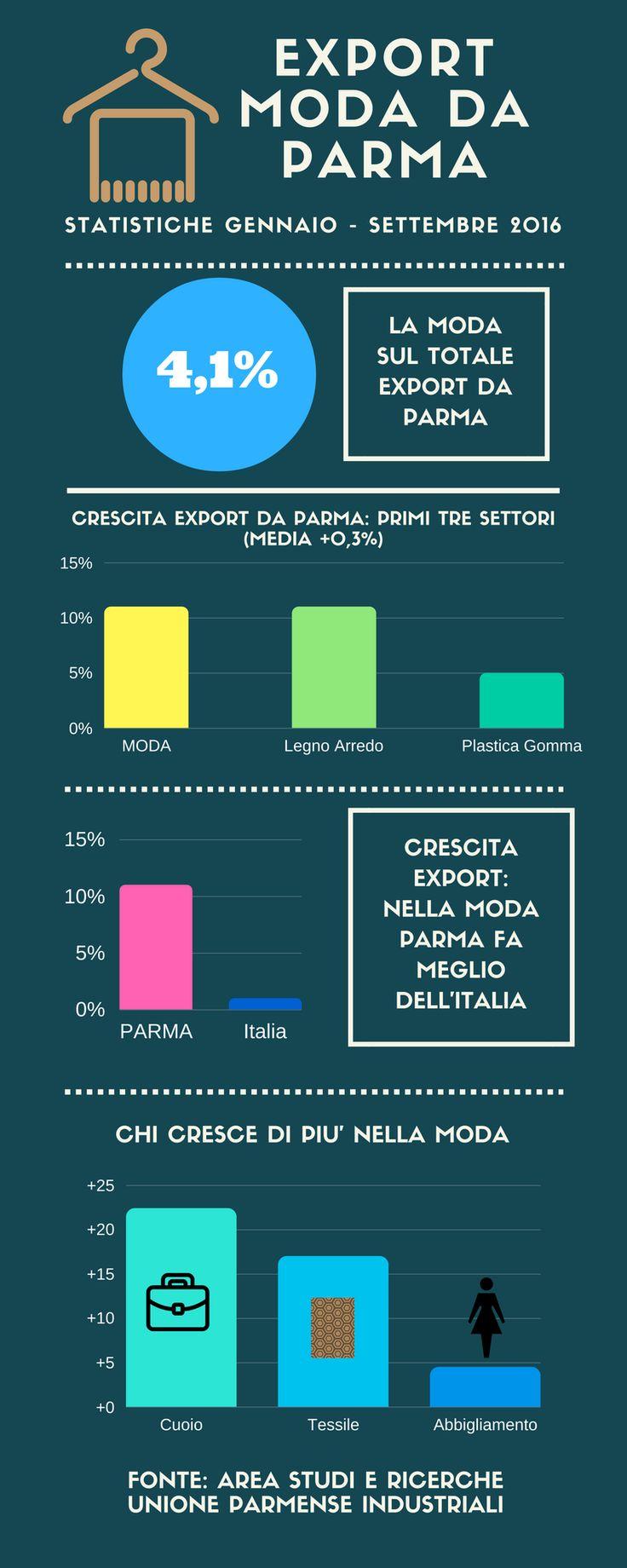 #Moda #madeinParma: scatto in avanti dell'#export. A dispetto del contesto di stagnazione, l'export della moda di #Parma ha registrato, nei primi nove mesi del 2016, una crescita a doppia cifra (+11%), sensibilmente superiore anche a quella del sistema moda nazionale (+1%)...APPROFONDISCI SUL SITO DI #PARMACOUTURE