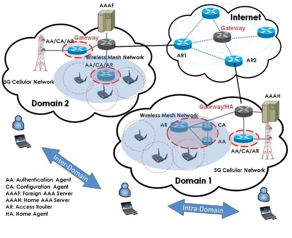 location privacy in wireless networks In general, protecting location privacy in wsns is hindered by the sheer scale of the networks, the extreme resource constraints, and the powerful tools used by the attackers two of such attacking.