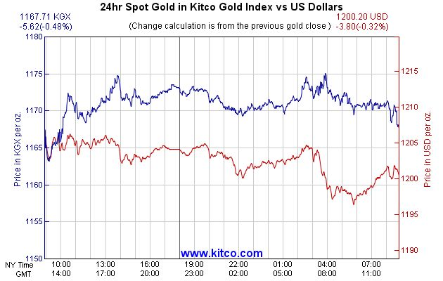 Kitco gold index KGX chart
