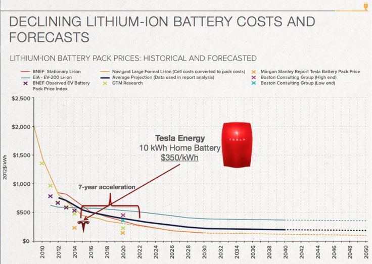 Falling Solar Battery Storage Costs