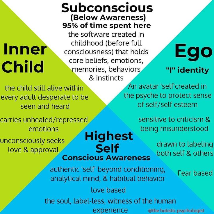 I love theholisticpsychologists definitions of these