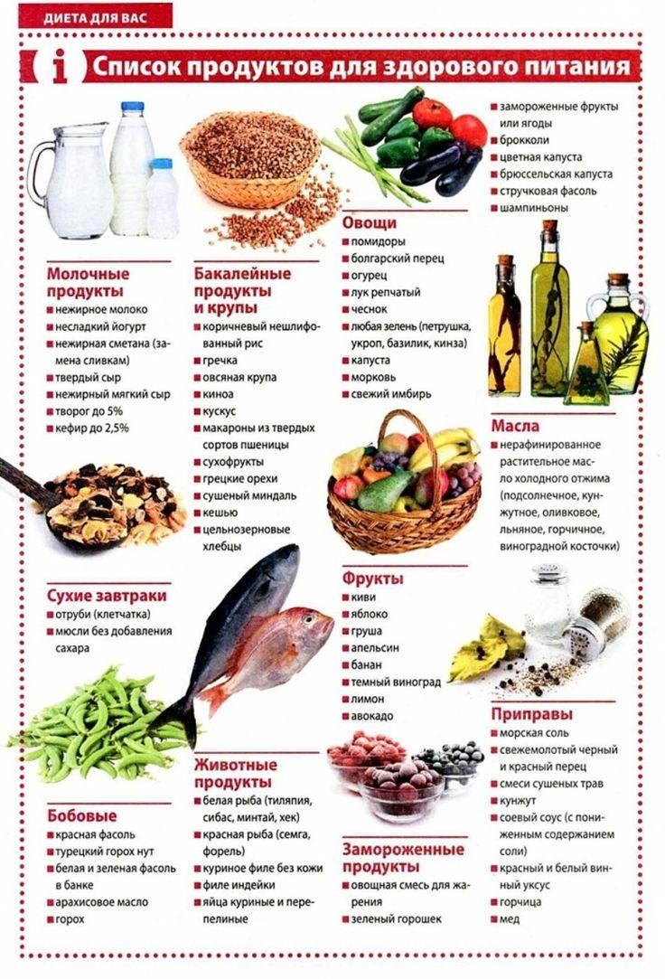 Продукты при диете какие можно таблица