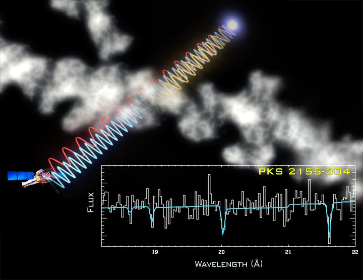 """Hot Intergalactic Gas: Chandra Discovers """"Rivers Of Gravity"""" That Define Cosmic Landscape"""