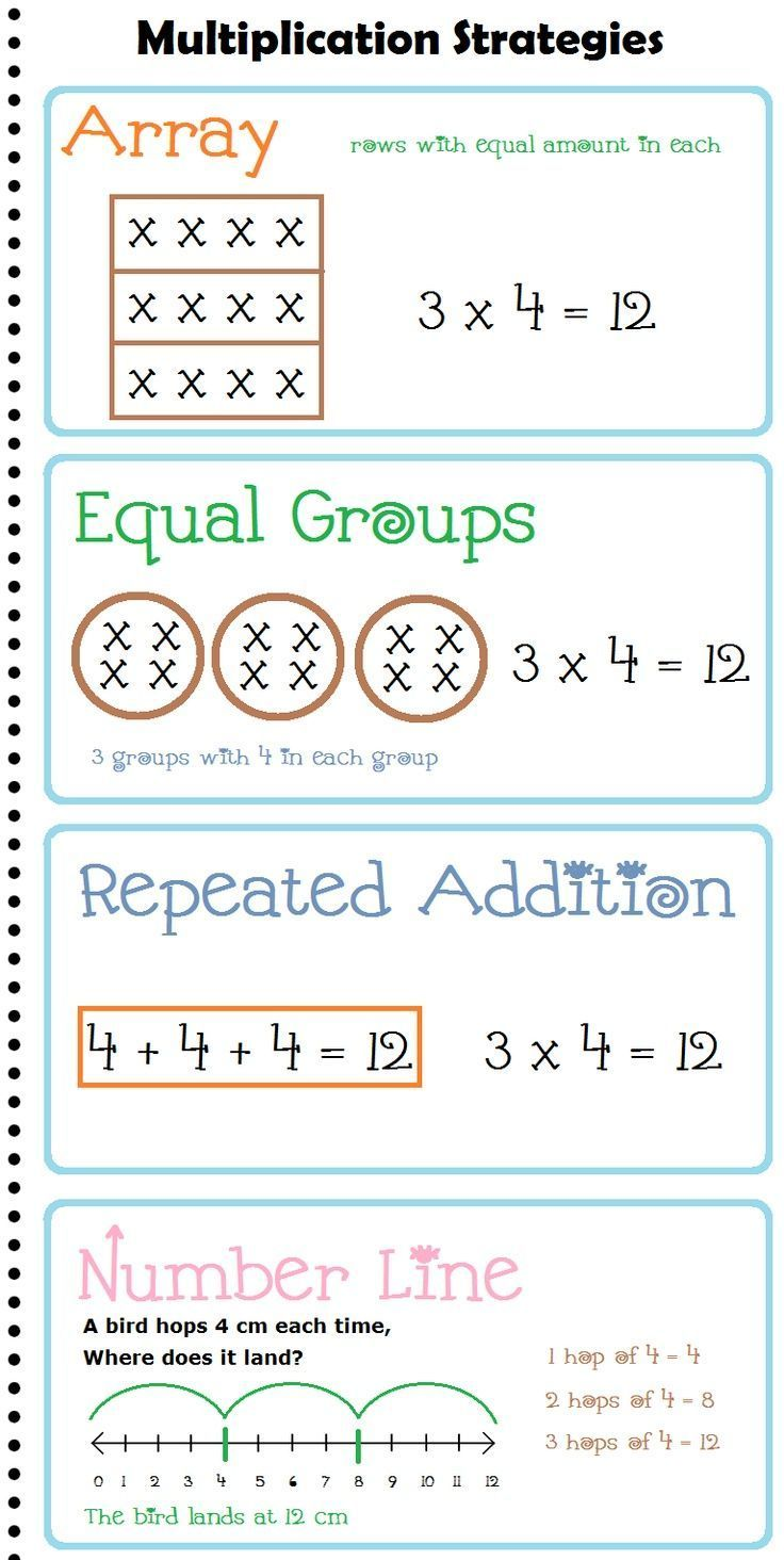 Multiplication Strategies Anchor Chart Posters Math Strategies 3rd Grade Math Multiplication
