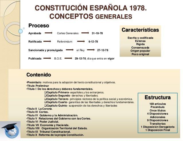 CONSTITUCIÓN ESPAÑOLA 1978. CONCEPTOS GENERALES Características Escrita y codificada Extensa Rígida Consensuada Origen pop...